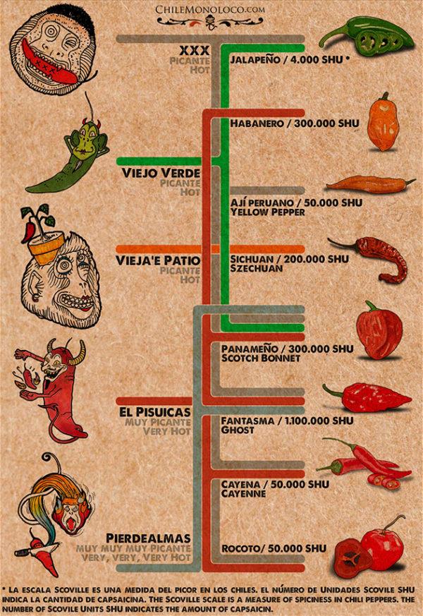 Chile Monoloco Nuestras Salsas