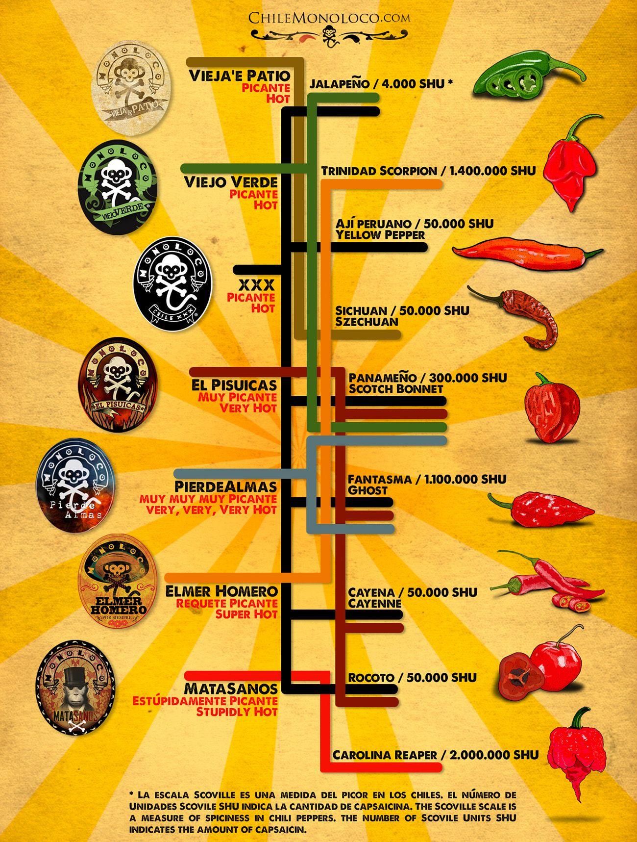 Chile Monoloco Info